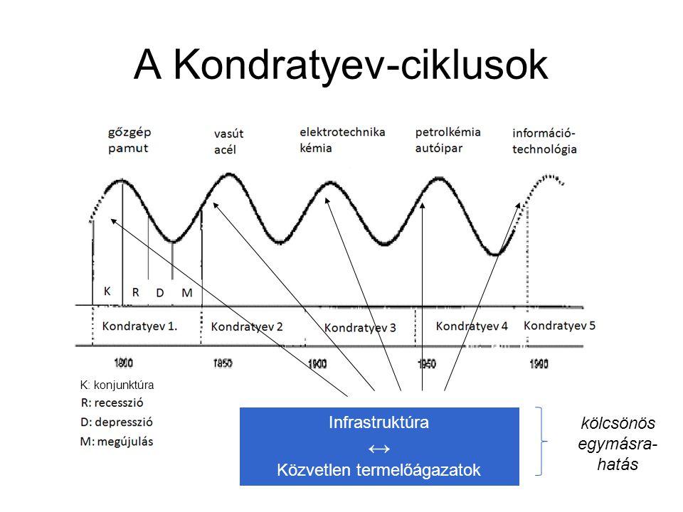 A Kondratyev-ciklusok Infrastruktúra ↔ Közvetlen termelőágazatok kölcsönös egymásra- hatás K: konjunktúra