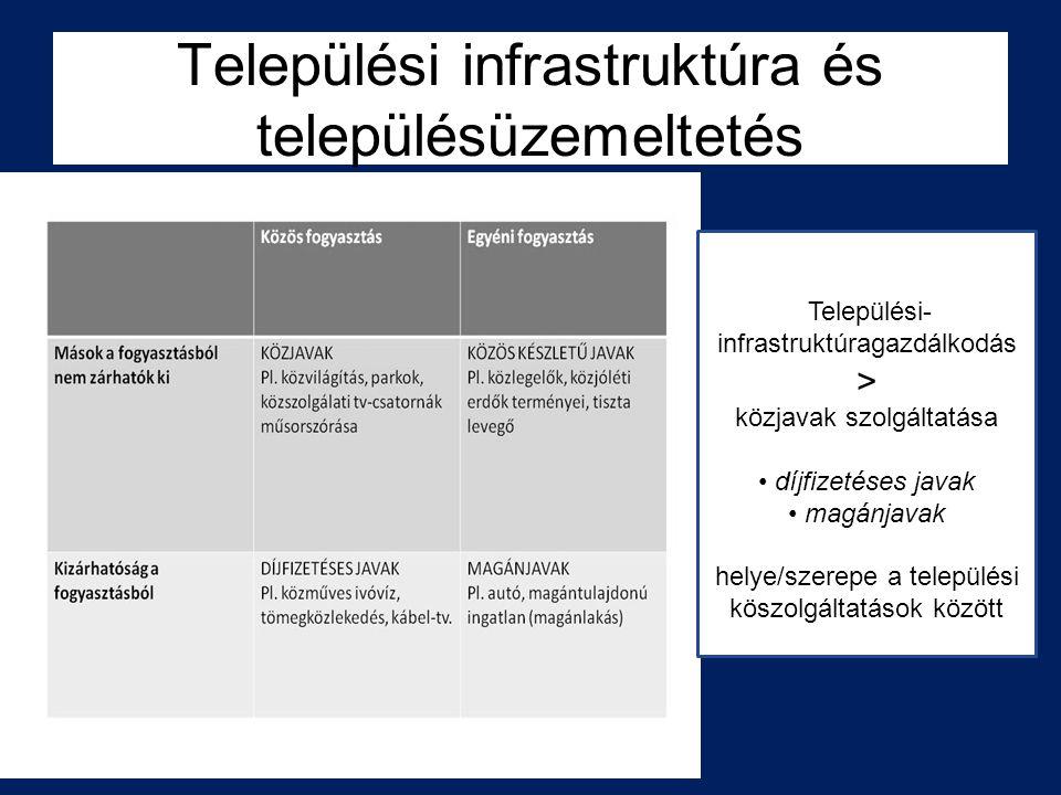 Települési- infrastruktúragazdálkodás > közjavak szolgáltatása díjfizetéses javak magánjavak helye/szerepe a települési köszolgáltatások között