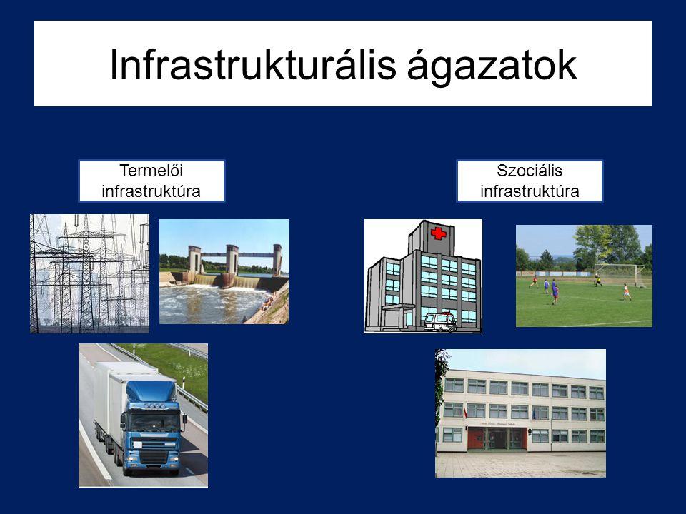 Infrastrukturális ágazatok Termelői infrastruktúra Szociális infrastruktúra