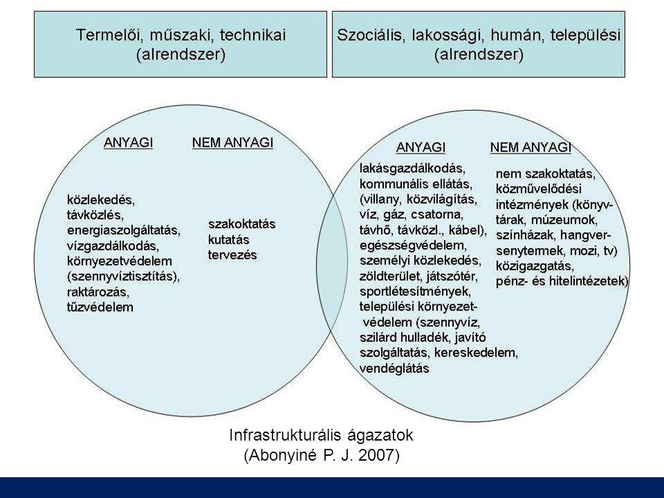 Infrastrukturális ágazatok (Abonyiné P. J. 2007)