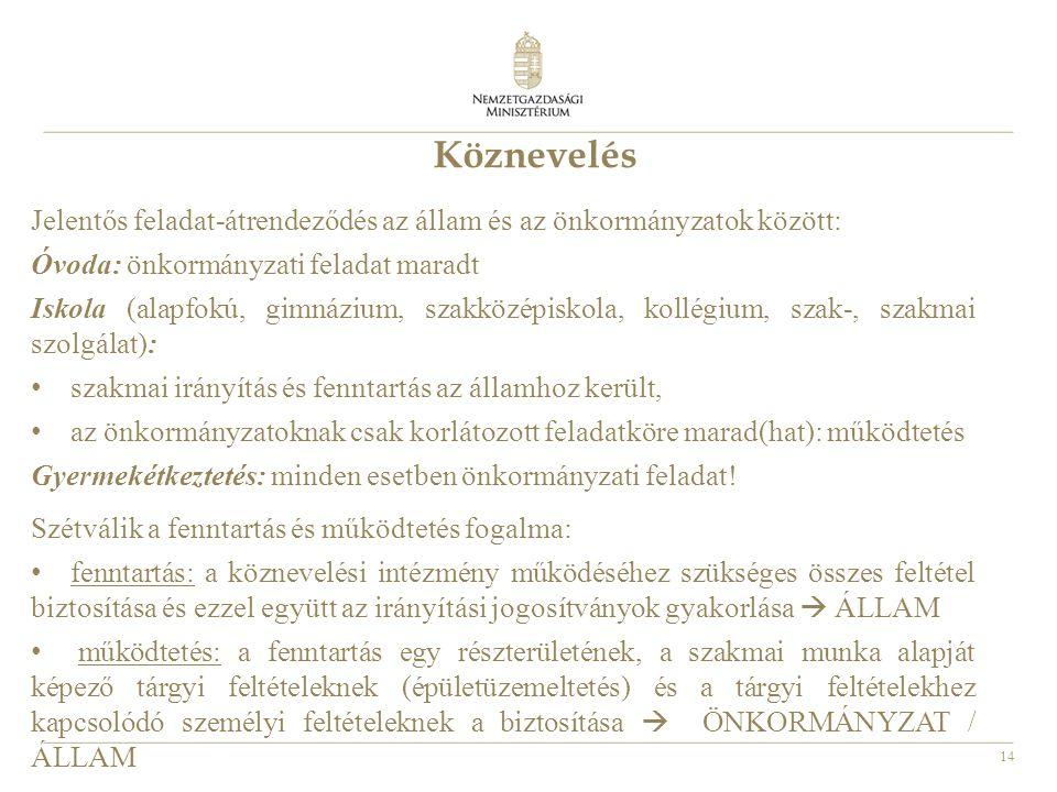 14 Köznevelés Jelentős feladat-átrendeződés az állam és az önkormányzatok között: Óvoda: önkormányzati feladat maradt Iskola (alapfokú, gimnázium, sza