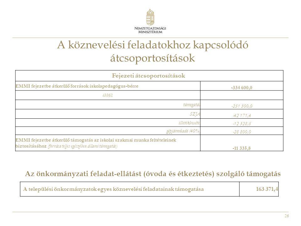 26 Fejezeti átcsoportosítások EMMI fejezetbe átkerülő források iskolapedagógus-bérre -334 600,0 ebből: támogatás -251 300,0 SZJA -42 171,4 illetékbevé