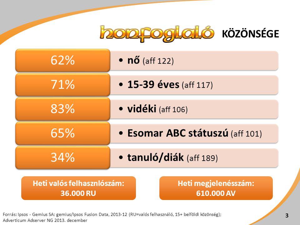 Forrás: Ipsos - Gemius SA: gemius/Ipsos Fusion Data, 2013-12 (RU=valós felhasználó, 15+ belföldi közönség); Adverticum Adserver NG 2013. december KÖZÖ