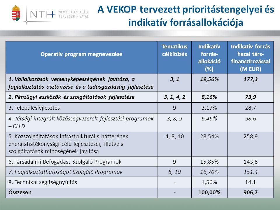 A VEKOP tervezett prioritástengelyei és indikatív forrásallokációja Operatív program megnevezése Tematikus célkitűzés Indikatív forrás- allokáció (%) Indikatív forrás hazai társ- finanszírozással (M EUR) 1.