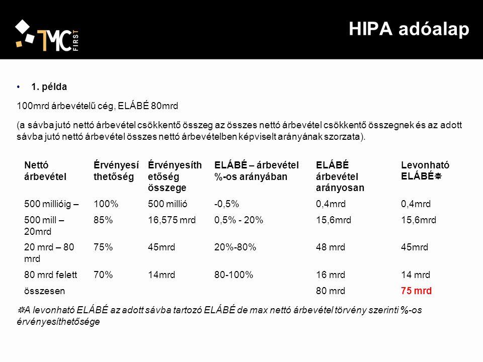 HIPA adóalap 1. példa 100mrd árbevételű cég, ELÁBÉ 80mrd (a sávba jutó nettó árbevétel csökkentő összeg az összes nettó árbevétel csökkentő összegnek