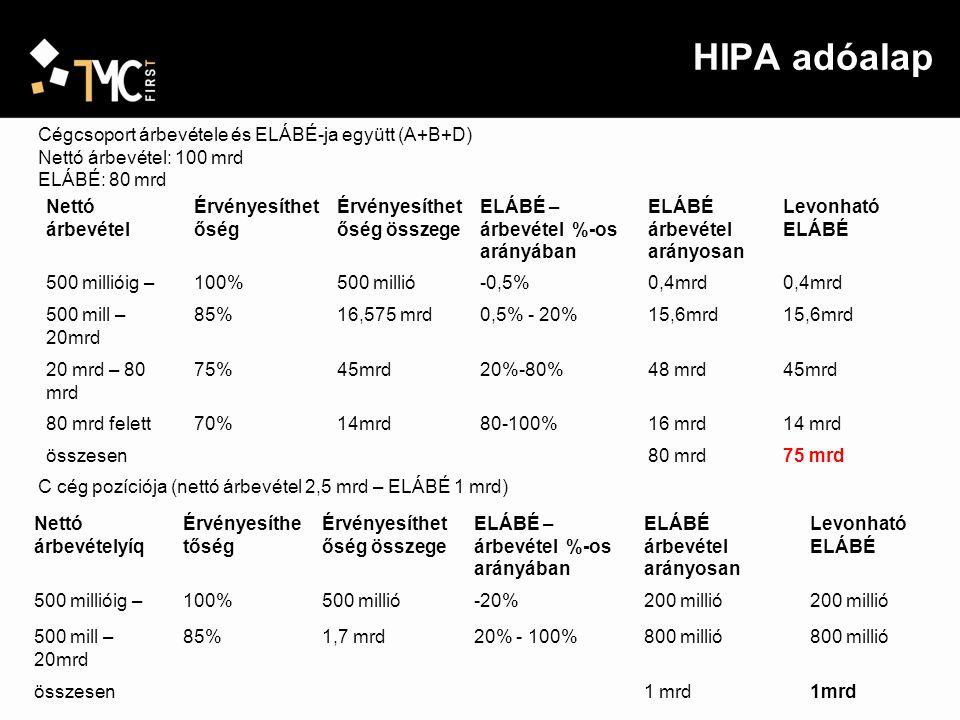 HIPA adóalap Cégcsoport (A+B+D) össszes ELÁBÉjának meghatározása után: az egyes adóalanyok adóalapja ezen különbözetnek és az adóalany nettó árbevételének a kapcsolt vállalkozások összes nettó árbevételében képviselt arányának szorzata Korrigált adóalap = 100 (nettó árbevétel ) – 75 (korrigált elábé) = 25 mrd Az árbevételi arányok alapján osztható meg a korrigált adóalap (25 mrd).