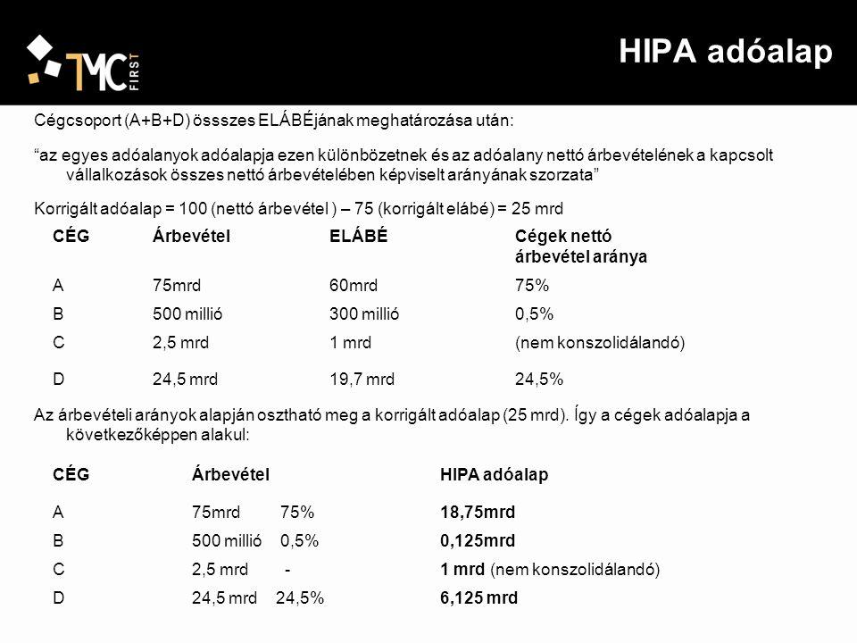 """HIPA adóalap Cégcsoport (A+B+D) össszes ELÁBÉjának meghatározása után: """"az egyes adóalanyok adóalapja ezen különbözetnek és az adóalany nettó árbevéte"""