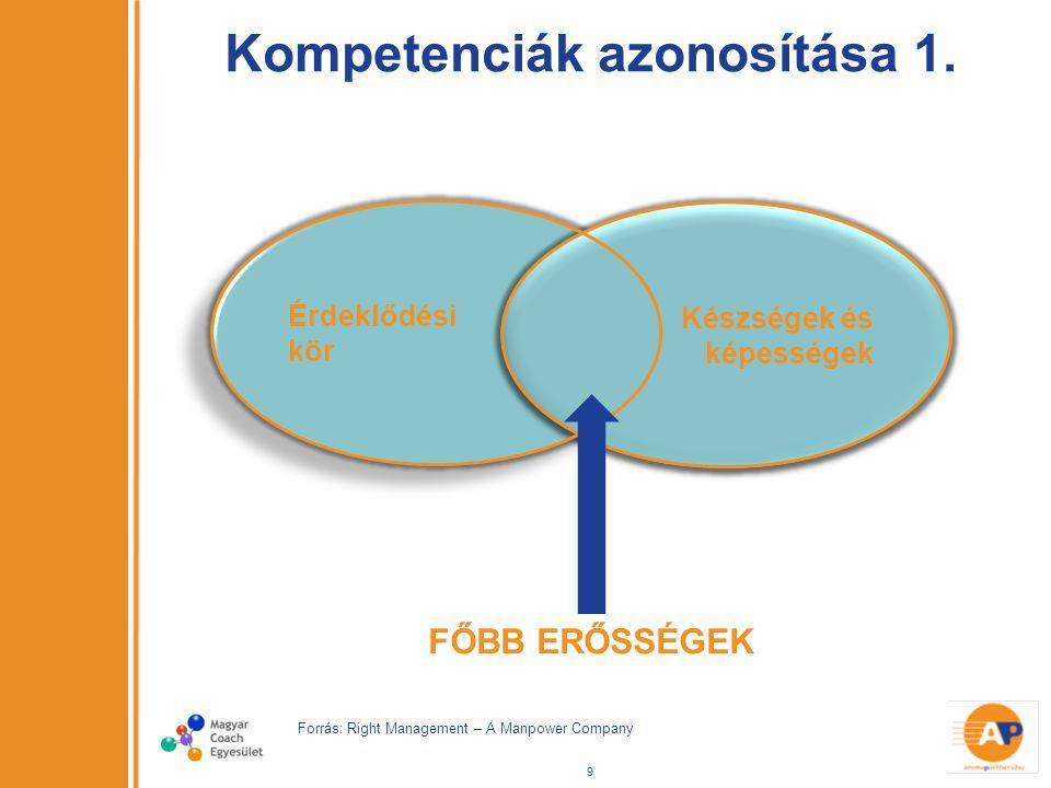 Érdeklődési kör Érdeklődési kör Kompetenciák azonosítása 1.