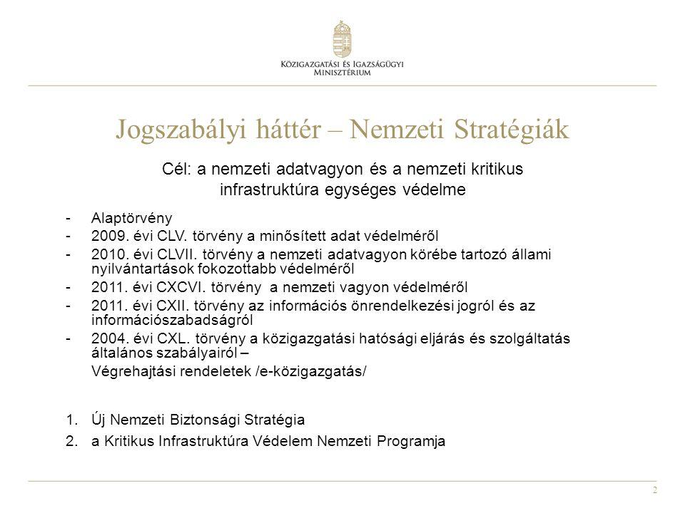 2 Jogszabályi háttér – Nemzeti Stratégiák Cél: a nemzeti adatvagyon és a nemzeti kritikus infrastruktúra egységes védelme -Alaptörvény -2009.