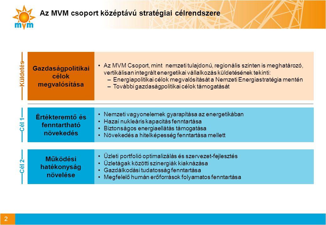 3 Az MVM Csoport elsődleges feladata a Nemzeti Energiastratégia céljainak támogatása A nukleáris biztonság fenntartása és fejlesztése mellett az atomenergia alkalmazása az ellátásbiztonság fenntartásához, a nemzetgazdaság versenyképességének növeléséhez és a klímapolitika célok támogatásához Nemzeti Energiastratégia kiemelt céljaiMVM Csoport részvétele A nukleáris kapacitás-fenntartás támogatása a paksi atomerőmű üzemidő-hosszabbításával és az új atomerőművi blokkok létesítésének előkészítésével és megvalósításával Nukleáris alapú termelés Energia- hatékonyság és energia- takarékosság Regionális infrastruktúra platform kialakítása Megújuló erőforrások Az energiahatékonyság és energiatakarékosság támogatása az alacsony hatékonyságú eszközök felújításával és a hálózati veszteségek csökkentésével, az intelligens villamos energia ellátás kiépítésének támogatásával A regionális infrastruktúra platform létrejöttének támogatása a határkeresztező kapacitások, földgázvezetékek és egyéb földgáz infrastruktúrák kiépítésével, kereskedelmi támogatásával, és a regionális áram- és gáztőzsde működtetésében való részvétellel A megújuló és hulladék-alapú energiatermelés bővítésében történő részvétel Az energiaveszteségek minimalizálása és hatékonyabb energiafelhasználás minden területen A szomszédos országokkal való együttműködés az árstabilitás, a forrás- és útvonal diverzifikáció, az ellátásbiztonság, és hálózati szabályozó kapacitás növelése érdekében A megújuló energia teljes energiafelhasználásban betöltött részarányának 2010-es 7%-ról 2020-ra közel 15%-ra történő emelése