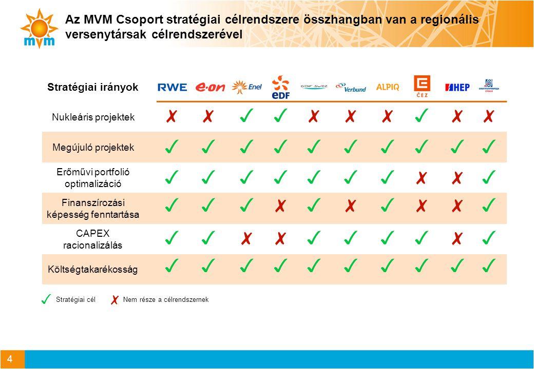 5 A külső környezet meghatározza az MVM Csoport piaci lehetőségeit A magyar gazdaság újra növekedési pályára áll Makrogazdasági környezet Villamos energia kereslet A hazai bruttó villamos energia igény várható növekedése hosszabb távon évi ~1% Villamos kapacitás igény és kínálat Az elkövetkezendő 1-2 évben, amennyiben az importot csökkenteni nem akarjuk, akkor nincs szükség új, jelentősebb termelő kapacitás létesítésére 2020 után a MAVIR által meghatározott kapacitásigény várhatóan jelentős mértékben meghaladja a beépített kapacitásokat Villamos energia árak A zsinór villamos energia nagykereskedelmi árak rövidtávon kismértékben csökkenhetnek majd a jelenlegi szintre emelkedhetnek A csúcsidőszaki árak folyamatosan közelítenek a zsinór árszinthez Földgáz kereslet A magyar gázfogyasztás mennyisége rövid- középtávon tovább csökken, elsősorban az erőművi és lakossági szegmensben Földgáz kínálat Az elérhető gázforrások közül a vezetékes gáz, azon belül is az orosz gáz marad meghatározó Magyarország ellátásában Földgáz árak Az energiahatékonyság térnyerése, valamint a megújuló energia hasznosításának terjedése miatti földgáz-kereslet csökkenés feszültséget teremt a beszerzési és értékesítési árak között