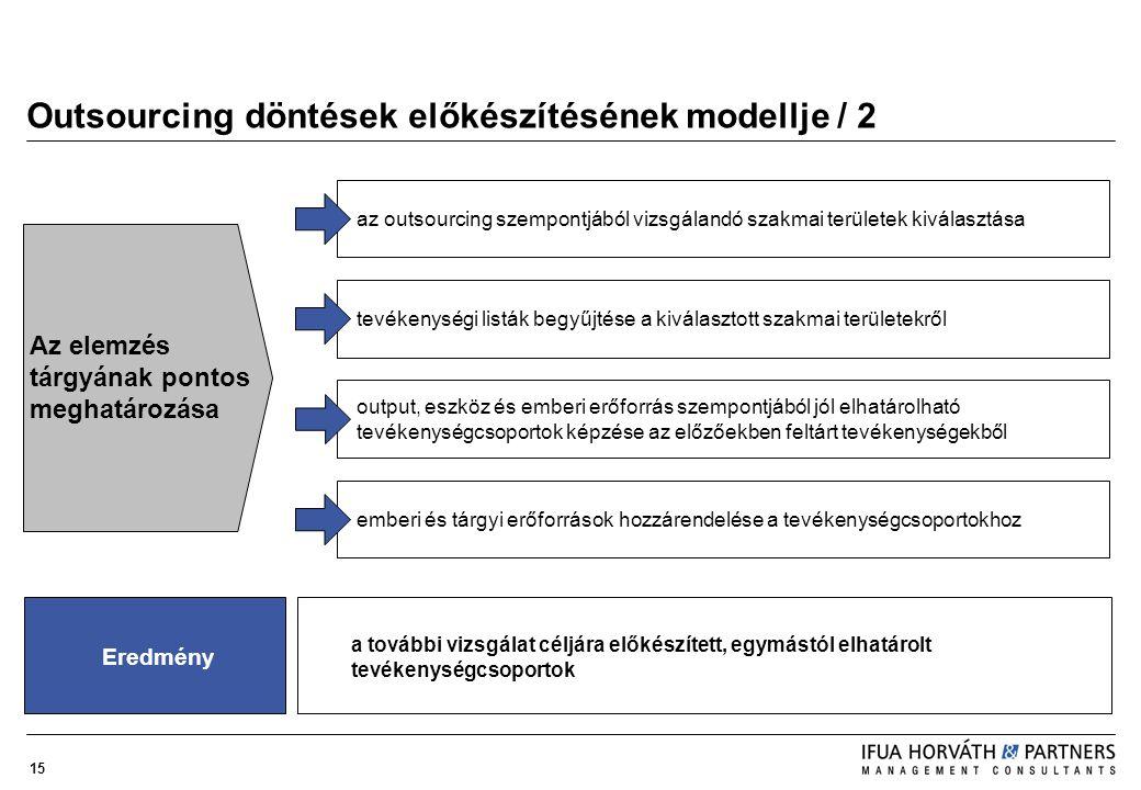 15 Outsourcing döntések előkészítésének modellje / 2 az outsourcing szempontjából vizsgálandó szakmai területek kiválasztásatevékenységi listák begyűj