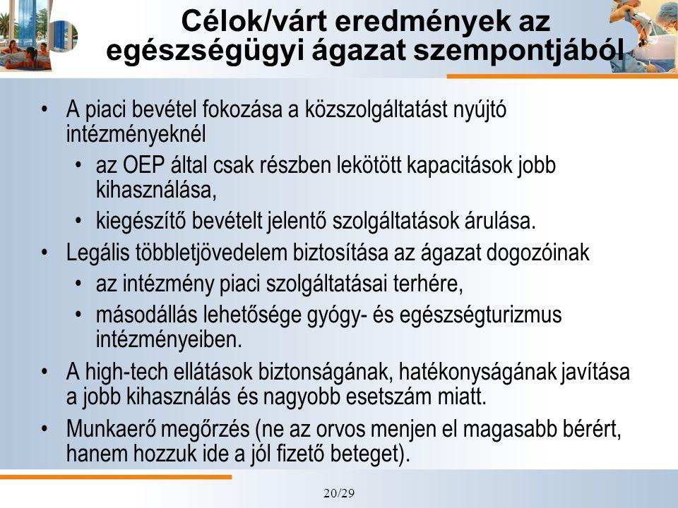 20/29 Célok/várt eredmények az egészségügyi ágazat szempontjából A piaci bevétel fokozása a közszolgáltatást nyújtó intézményeknél az OEP által csak r