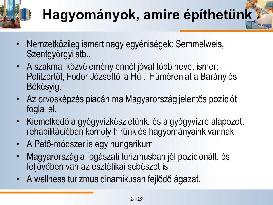 24/29 Hagyományok, amire építhetünk Nemzetközileg ismert nagy egyéniségek: Semmelweis, Szentgyörgyi stb.. A szakmai közvélemény ennél jóval több nevet