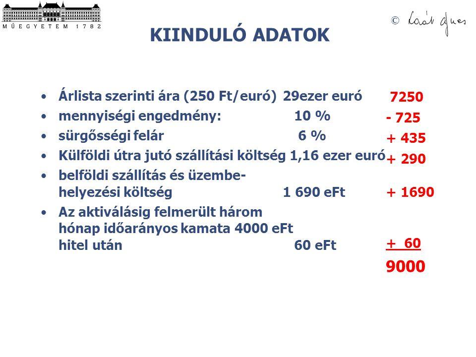© KIINDULÓ ADATOK Árlista szerinti ára (250 Ft/euró) 29ezer euró mennyiségi engedmény: 10 % sürgősségi felár 6 % Külföldi útra jutó szállítási költség 1,16 ezer euró belföldi szállítás és üzembe- helyezési költség 1 690 eFt Az aktiválásig felmerült három hónap időarányos kamata 4000 eFt hitel után 60 eFt 7250 - 725 + 435 + 290 + 1690 + 60 9000