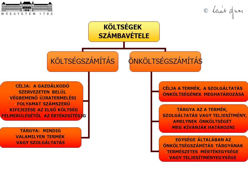 © KÖLTSÉGEK SZÁMBAVÉTELE KÖLTSÉGSZÁMÍTÁS CÉLJA: A GAZDÁLKODÓ SZERVEZETEN BELÜL VÉGBEMENŐ ÚJRATERMELÉSI FOLYAMAT SZÁMSZERŰ KIFEJEZÉSE AZ ELSŐ KÖLTSÉG FELMERÜLÉSÉTŐL AZ ÉRTÉKESÍTÉSIG TÁRGYA: MINDIG VALAMILYEN TERMÉK VAGY SZOLGÁLTATÁS ÖNKÖLTSÉGSZÁMÍTÁS CÉLJA A TERMÉK, A SZOLGÁLTATÁS ÖNKÖLTSÉGÉNEK MEGHATÁROZÁSA TÁRGYA AZ A TERMÉK, SZOLGÁLTATÁS VAGY TELJESÍTMÉNY, AMELYNEK ÖNKÖLTSÉGÉT MEG KÍVÁNJÁK HATÁROZNI EGYSÉGE ÁLTALÁBAN AZ ÖNKÖLTSÉGSZÁMÍTÁS TÁRGYÁNAK TERMÉSZETES MÉRTÉKEGYSÉGE VAGY TELJESÍTMÉNYEGYSÉGE