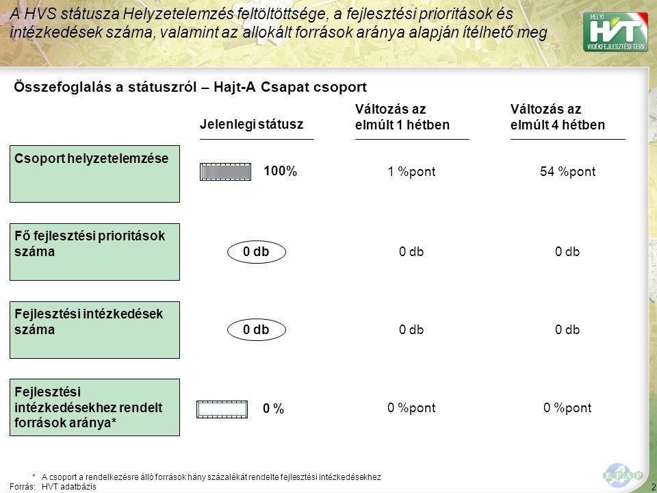 3 *A csoport a rendelkezésre álló források hány százalékát rendelte fejlesztési intézkedésekhez Forrás:HVT adatbázis Összefoglalás a státuszról – Hajt-A Csapat csoport A HVS státusza a különféle megoldási javaslatok száma alapján ítélhető meg Változás az elmúlt 1 hétben Gazdaságfejlesztési megoldási javaslatok Szolgáltatás-, falu és településfejlesztési megoldási javaslatok IV.