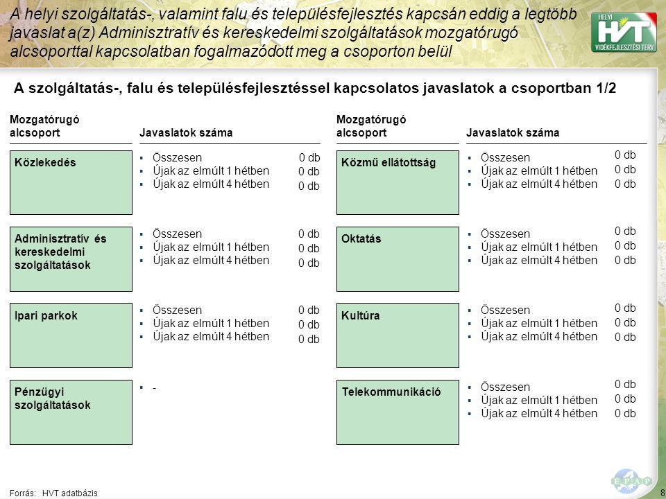 9 Forrás:HVT adatbázis Szociális ellátás Egészségügyi ellátás Szabadidős tevé- kenységre és sportolásra alkalmas infrastruktúra Egyéb infrastruktúra Mozgatórugó alcsoport Gazdaságfejlesztési szervezetek Természeti adottságok Natura 2000 területek Közbiztonsági szolgálat Mozgatórugó alcsoport Javaslatok száma ▪Összesen ▪Újak az elmúlt 1 hétben ▪Újak az elmúlt 4 hétben ▪Összesen ▪Újak az elmúlt 1 hétben ▪Újak az elmúlt 4 hétben ▪Összesen ▪Újak az elmúlt 1 hétben ▪Újak az elmúlt 4 hétben Javaslatok száma ▪Összesen ▪Újak az elmúlt 1 hétben ▪Újak az elmúlt 4 hétben ▪Összesen ▪Újak az elmúlt 1 hétben ▪Újak az elmúlt 4 hétben ▪-▪- ▪Összesen ▪Újak az elmúlt 1 hétben ▪Újak az elmúlt 4 hétben ▪Összesen ▪Újak az elmúlt 1 hétben ▪Újak az elmúlt 4 hétben A helyi szolgáltatás-, valamint falu és településfejlesztés kapcsán eddig a legtöbb javaslat a(z) Adminisztratív és kereskedelmi szolgáltatások mozgatórugó alcsoporttal kapcsolatban fogalmazódott meg a csoporton belül A szolgáltatás-, falu és településfejlesztéssel kapcsolatos javaslatok a csoportban 2/2 0 db