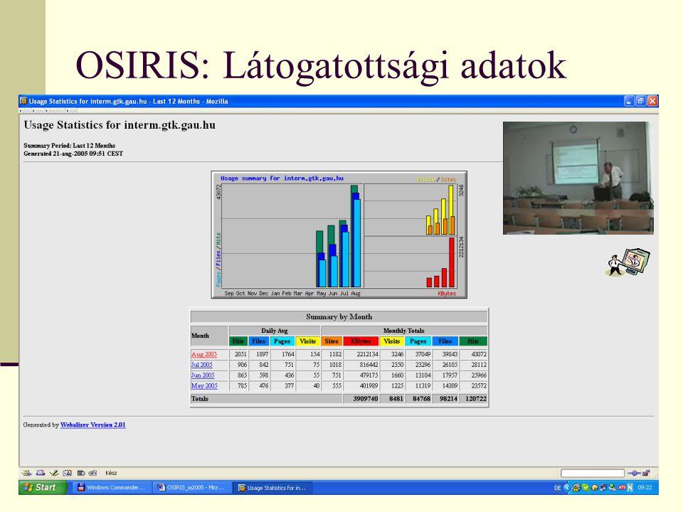 OSIRIS: Látogatottsági adatok