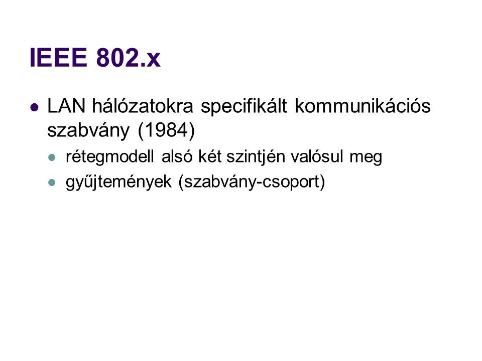 IEEE 802.x LAN hálózatokra specifikált kommunikációs szabvány (1984) rétegmodell alsó két szintjén valósul meg gyűjtemények (szabvány-csoport)