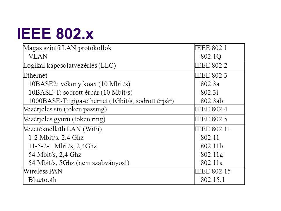 IEEE 802.x Magas szintű LAN protokollok VLAN IEEE 802.1 802.1Q Logikai kapcsolatvezérlés (LLC)IEEE 802.2 Ethernet 10BASE2: vékony koax (10 Mbit/s) 10B