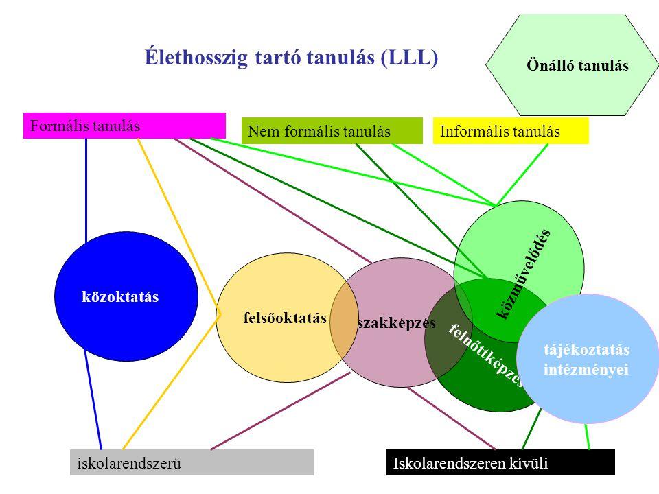 Önálló tanulás szakképzés felsőoktatás közoktatás Élethosszig tartó tanulás (LLL) Formális tanulás Nem formális tanulásInformális tanulás felnőttképzés iskolarendszerűIskolarendszeren kívüli közművelődés tájékoztatás intézményei