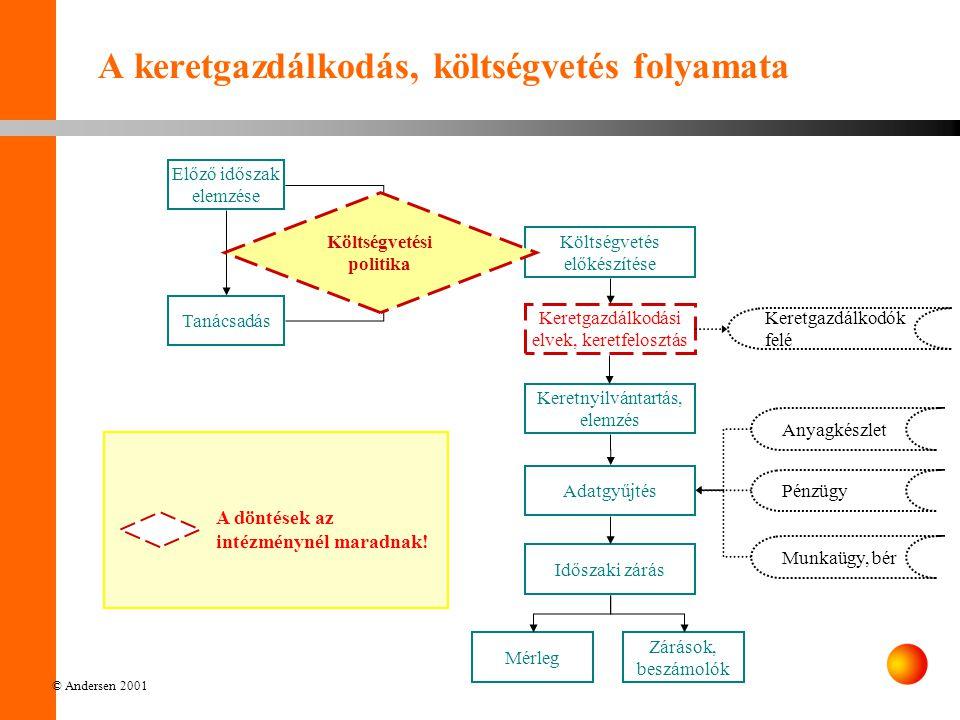 © Andersen 2001 Adatáramlás Szolgáltató által ellátott folyamat Az intézménynél maradó döntés Az intézmény által ellátott folyamat Külső folyamat A keretgazdálkodás, költségvetés folyamata A döntések az intézménynél maradnak.