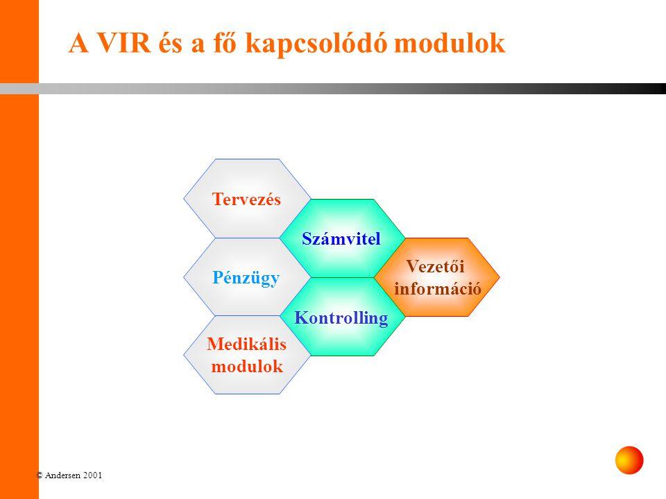 © Andersen 2001 A VIR és a fő kapcsolódó modulok Vezetői információ Kontrolling Számvitel Pénzügy Tervezés Medikális modulok
