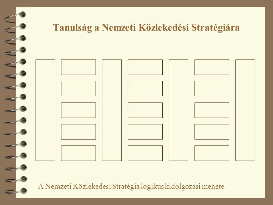 A Nemzeti Közlekedési Stratégia logikus kidolgozási menete
