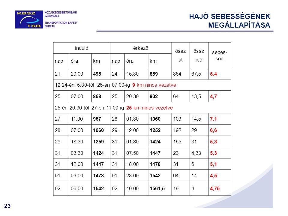 23 indulóérkező össz út össz idő sebes- ség napórakmnapórakm 21.20.0049524.15.3085936467,55,4 12.24-én15.30-tól 25-én 07.00-ig 9 km nincs vezetve 25.0