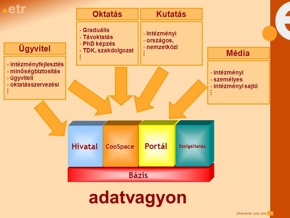 Oktatás  Graduális  Távoktatás  PhD képzés  TDK, szakdolgozat. Kutatás  Intézményi  országos,  nemzetközi. Ügyvitel  intézményfejlesztés  min