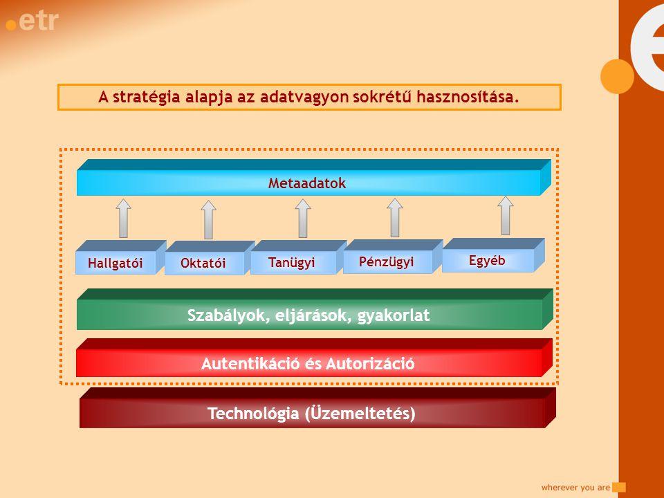 Hallgatói Oktatói Tanügyi Pénzügyi Technológia (Üzemeltetés) Szabályok, eljárások, gyakorlat Metaadatok A stratégia alapja az adatvagyon sokrétű hasznosítása.