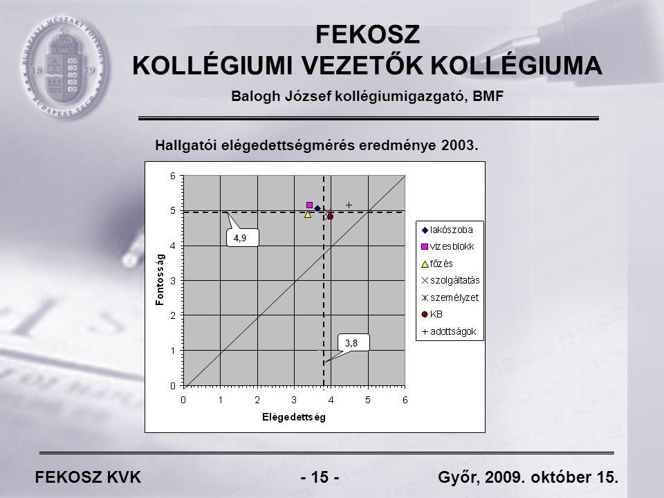 FEKOSZ KVK - 15 - Győr, 2009. október 15.