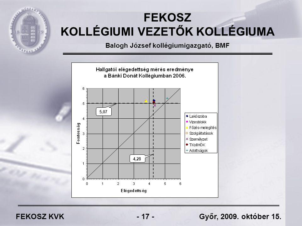 FEKOSZ KVK - 17 - Győr, 2009. október 15.
