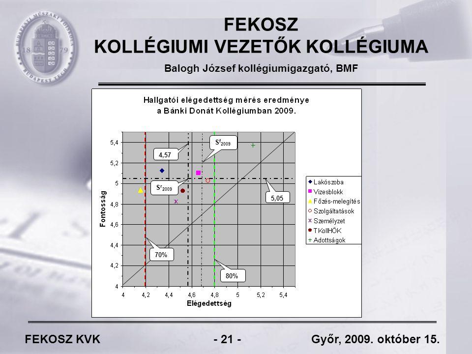 FEKOSZ KVK - 21 - Győr, 2009. október 15.