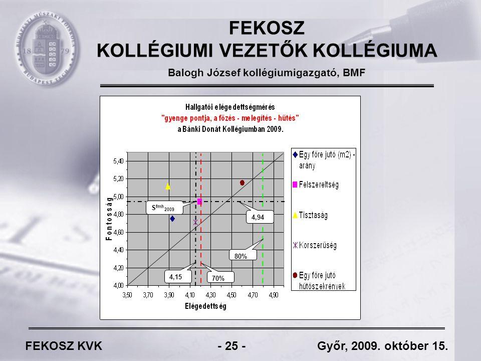 FEKOSZ KVK - 25 - Győr, 2009. október 15.