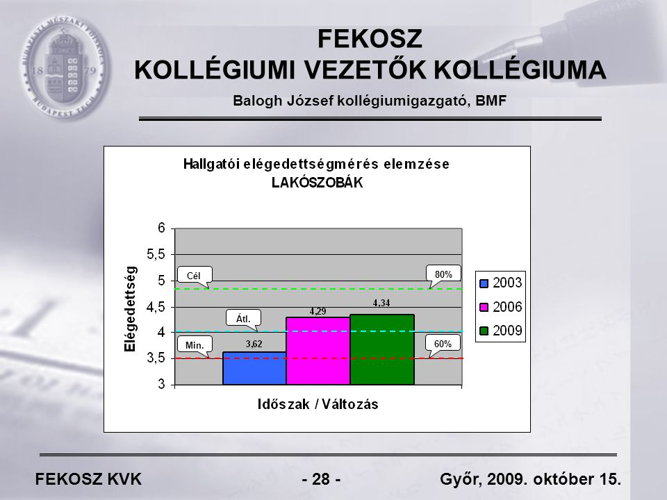 FEKOSZ KVK - 28 - Győr, 2009. október 15.