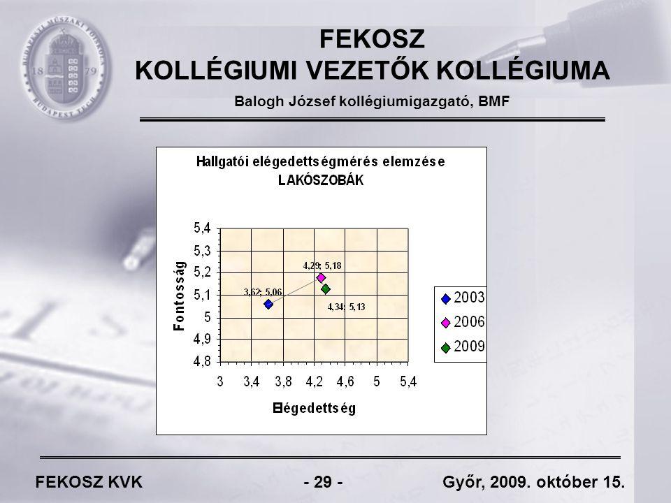 FEKOSZ KVK - 29 - Győr, 2009. október 15.