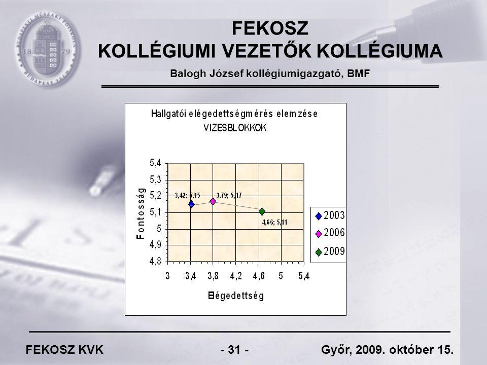 FEKOSZ KVK - 31 - Győr, 2009. október 15.