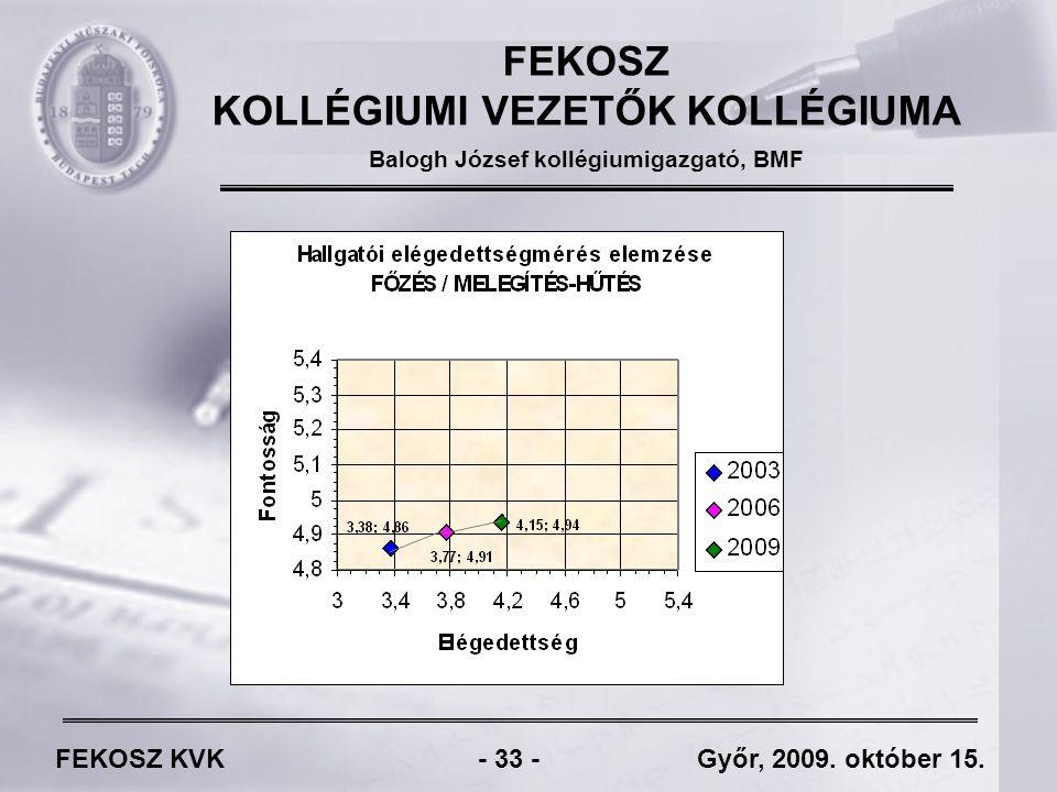 FEKOSZ KVK - 33 - Győr, 2009. október 15.