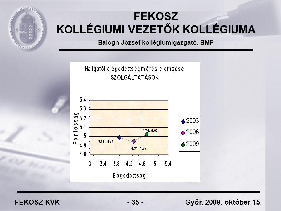 FEKOSZ KVK - 35 - Győr, 2009. október 15.