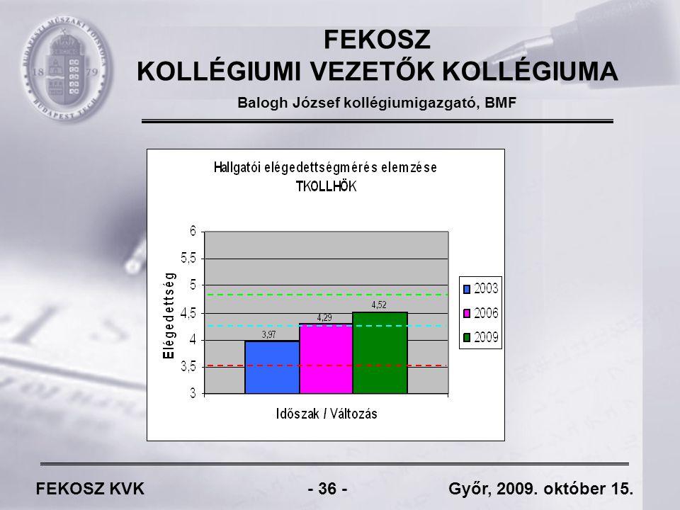 FEKOSZ KVK - 36 - Győr, 2009. október 15.