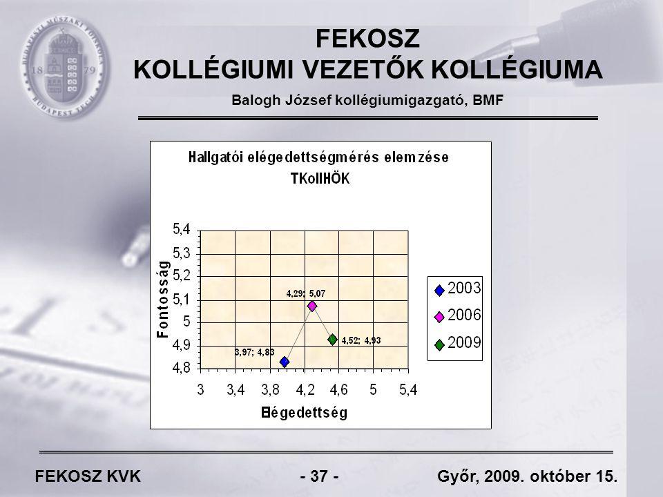 FEKOSZ KVK - 37 - Győr, 2009. október 15.