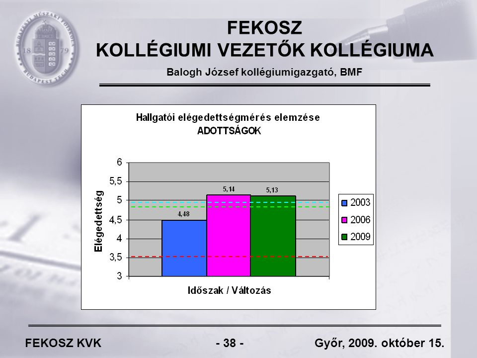 FEKOSZ KVK - 38 - Győr, 2009. október 15.