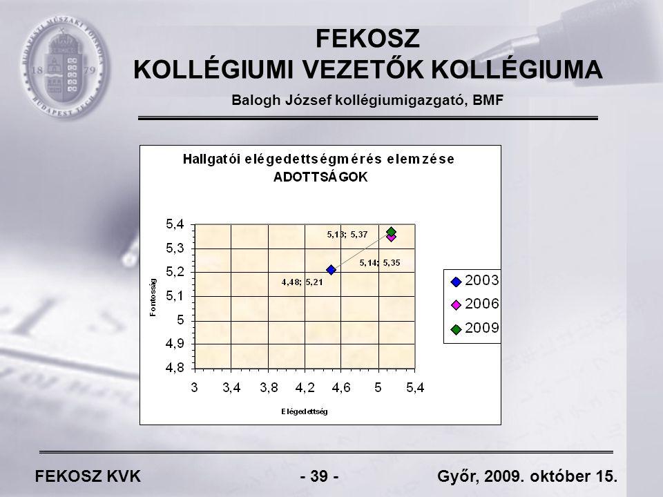 FEKOSZ KVK - 39 - Győr, 2009. október 15.