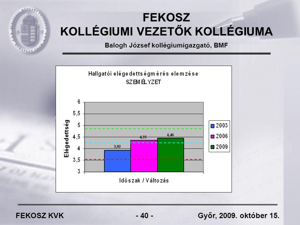 FEKOSZ KVK - 40 - Győr, 2009. október 15.