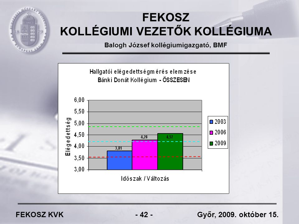 FEKOSZ KVK - 42 - Győr, 2009. október 15.