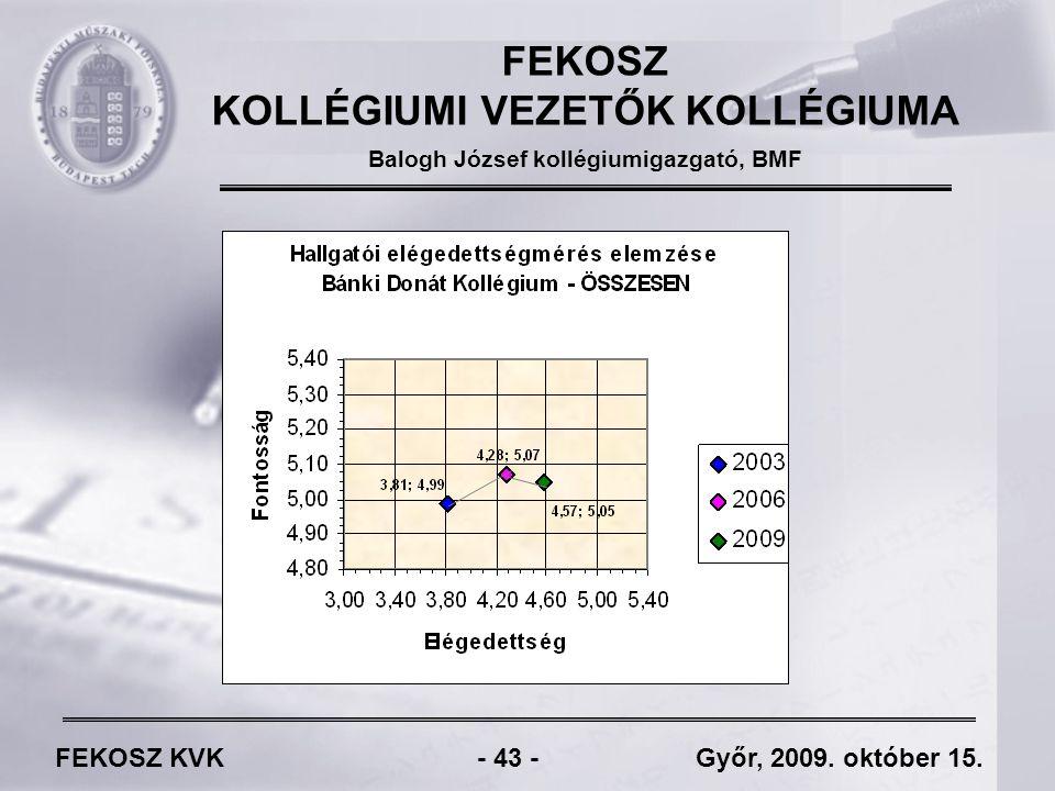 FEKOSZ KVK - 43 - Győr, 2009. október 15.