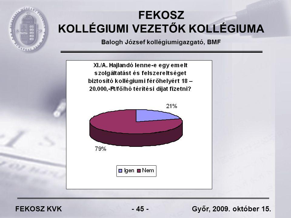 FEKOSZ KVK - 45 - Győr, 2009. október 15.