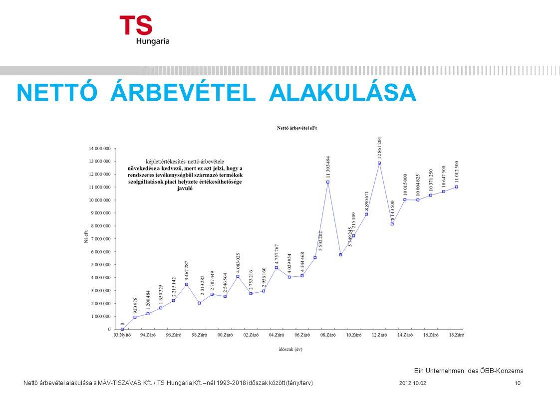 Ein Unternehmen des ÖBB-Konzerns NETTÓ ÁRBEVÉTEL ALAKULÁSA 2012.10.02.